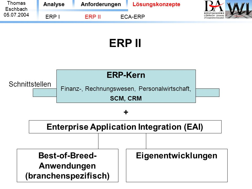 ThomasEschbach05.07.2004 ERP-Kern Finanz-, Rechnungswesen, Personalwirtschaft, SCM, CRM Best-of-Breed- Anwendungen (branchenspezifisch) + AnalyseAnfor