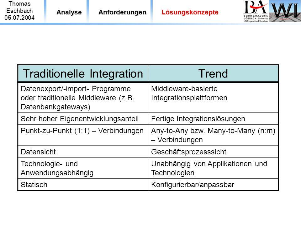 ThomasEschbach05.07.2004 AnalyseAnforderungenLösungskonzepte Datenexport/-import- Programme oder traditionelle Middleware (z.B. Datenbankgateways) Mid