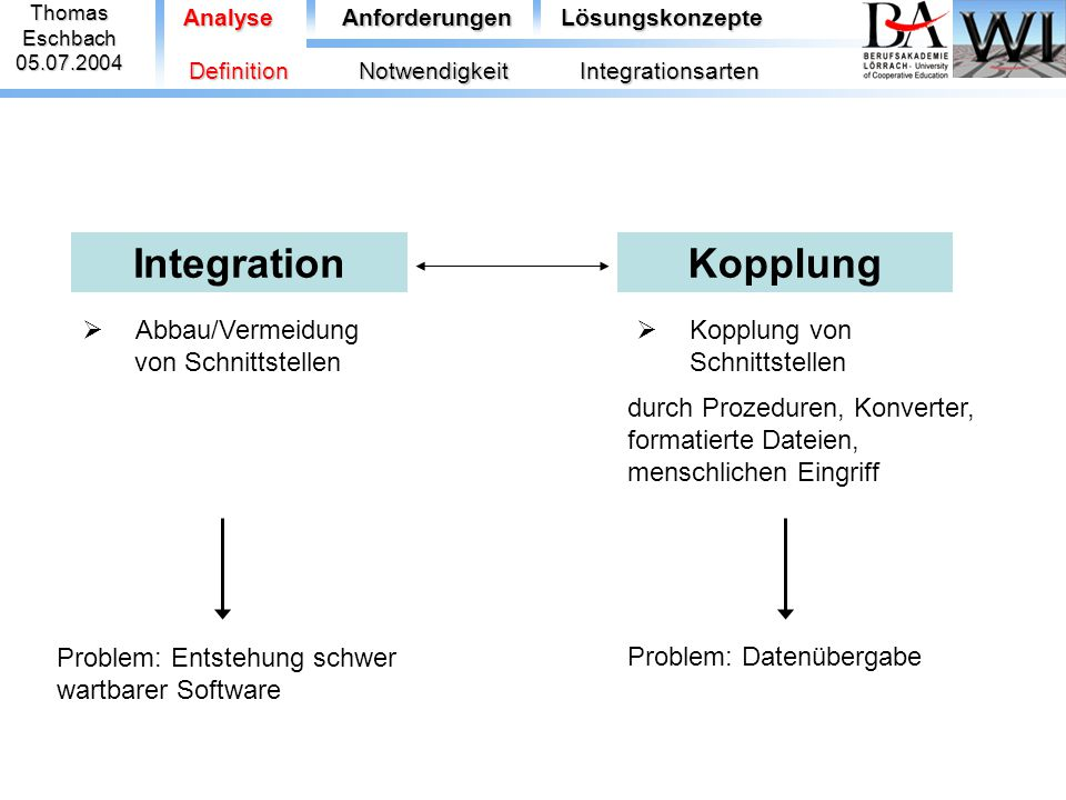 Integration ThomasEschbach05.07.2004 Analyse  Abbau/Vermeidung von Schnittstellen Kopplung  Kopplung von Schnittstellen Problem: Datenübergabe durch