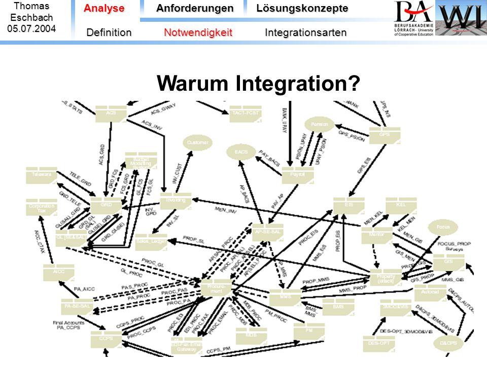 """ThomasEschbach05.07.2004 AnalyseAnforderungenLösungskonzepte  Prozessintegration DefinitionNotwendigkeitIntegrationsarten """"Ein Geschäftsprozess beschreibt die mit der Bearbeitung eines bestimmten Objektes verbundenen Funktionen, beteiligten Organisationseinheiten, benötigten Daten und die Ablaufsteuerung der Ausführung (Scheer) Mit Daten- und Funktionsintegration ist die technische Infrastruktur für eine integrierte Abwicklung von Geschäftsprozessen geschaffen, die Aneinanderreihung der einzelnen Arbeitsschritte sind aber noch dem Benutzer überlassen."""