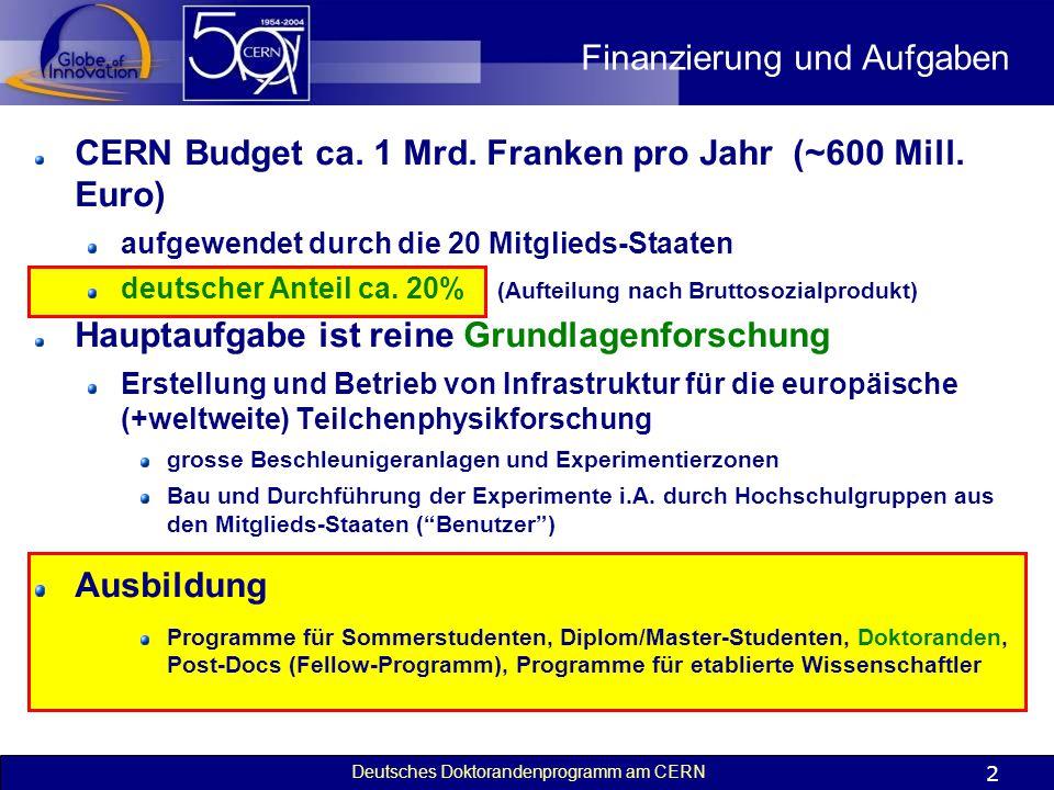 Deutsches Doktorandenprogramm am CERN 2 Finanzierung und Aufgaben CERN Budget ca. 1 Mrd. Franken pro Jahr (~600 Mill. Euro) aufgewendet durch die 20 M