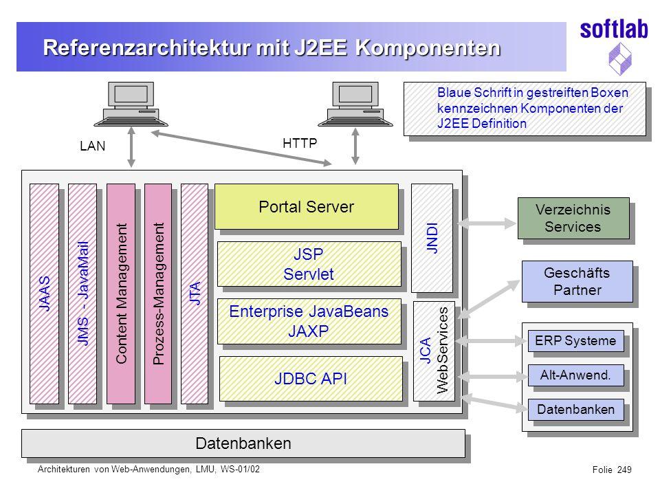 Architekturen von Web-Anwendungen, LMU, WS-01/02 Folie 249 Referenzarchitektur mit J2EE Komponenten Content Management Prozess-Management HTTP LAN JTA JMS - JavaMail Portal Server JSP Servlet JSP Servlet Enterprise JavaBeans JAXP Enterprise JavaBeans JAXP JDBC API Datenbanken JCA WebServices JCA WebServices JNDI Verzeichnis Services Verzeichnis Services Geschäfts Partner Geschäfts Partner ERP Systeme Alt-Anwend.
