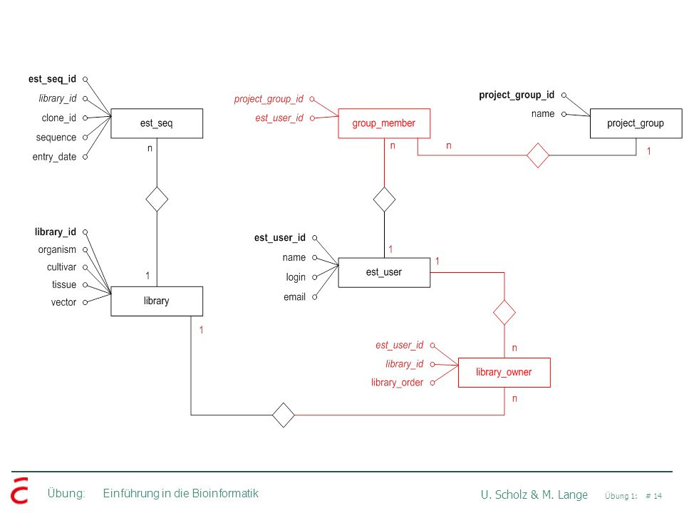 Übung: Einführung in die Bioinformatik U. Scholz & M. Lange Übung 1: # 14