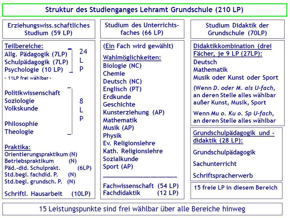 Struktur des Studienganges Lehramt Grundschule (210 LP) Erziehungswiss.schaftliches Studium (59 LP) Studium des Unterrichts- faches (66 LP) Studium Di