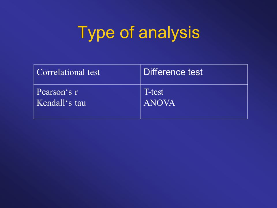Type of analysis Correlational test Difference test Pearson's r Kendall's tau T-test ANOVA