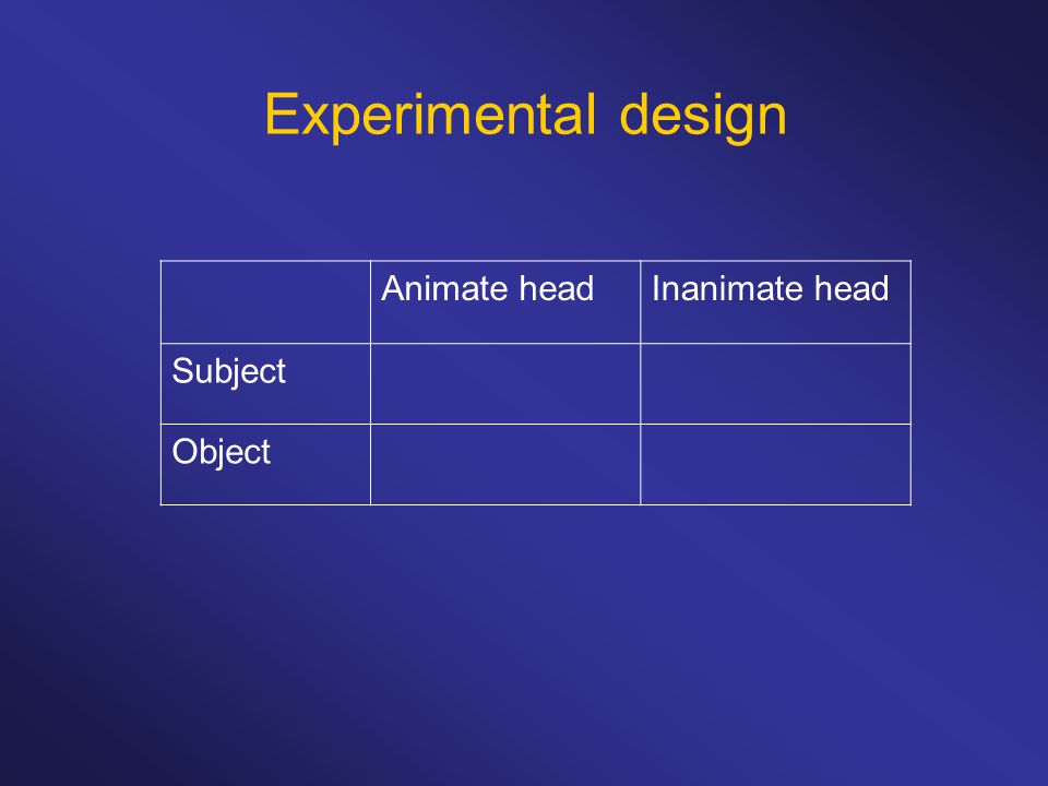 Experimental design Animate headInanimate head Subject Object