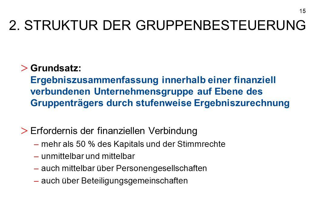 15 2. STRUKTUR DER GRUPPENBESTEUERUNG > Grundsatz: Ergebniszusammenfassung innerhalb einer finanziell verbundenen Unternehmensgruppe auf Ebene des Gru