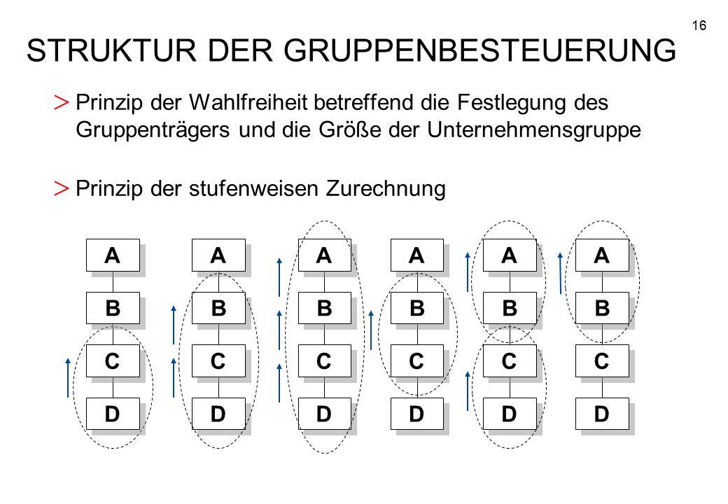 16 STRUKTUR DER GRUPPENBESTEUERUNG > Prinzip der Wahlfreiheit betreffend die Festlegung des Gruppenträgers und die Größe der Unternehmensgruppe > Prin