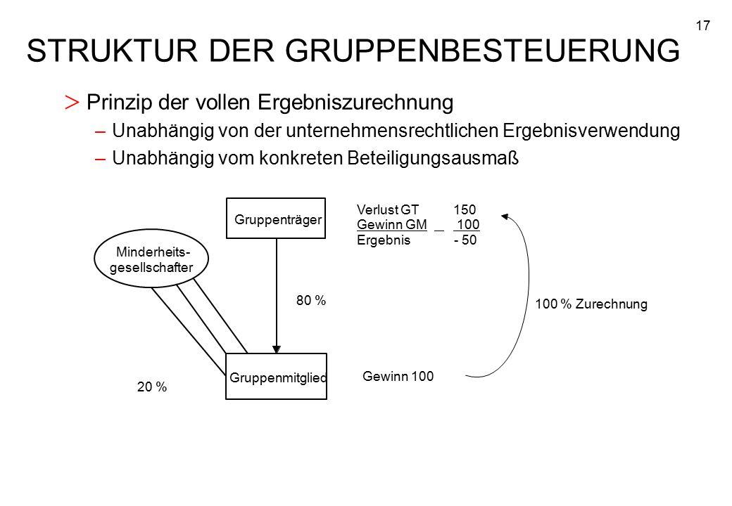 17 STRUKTUR DER GRUPPENBESTEUERUNG > Prinzip der vollen Ergebniszurechnung –Unabhängig von der unternehmensrechtlichen Ergebnisverwendung –Unabhängig