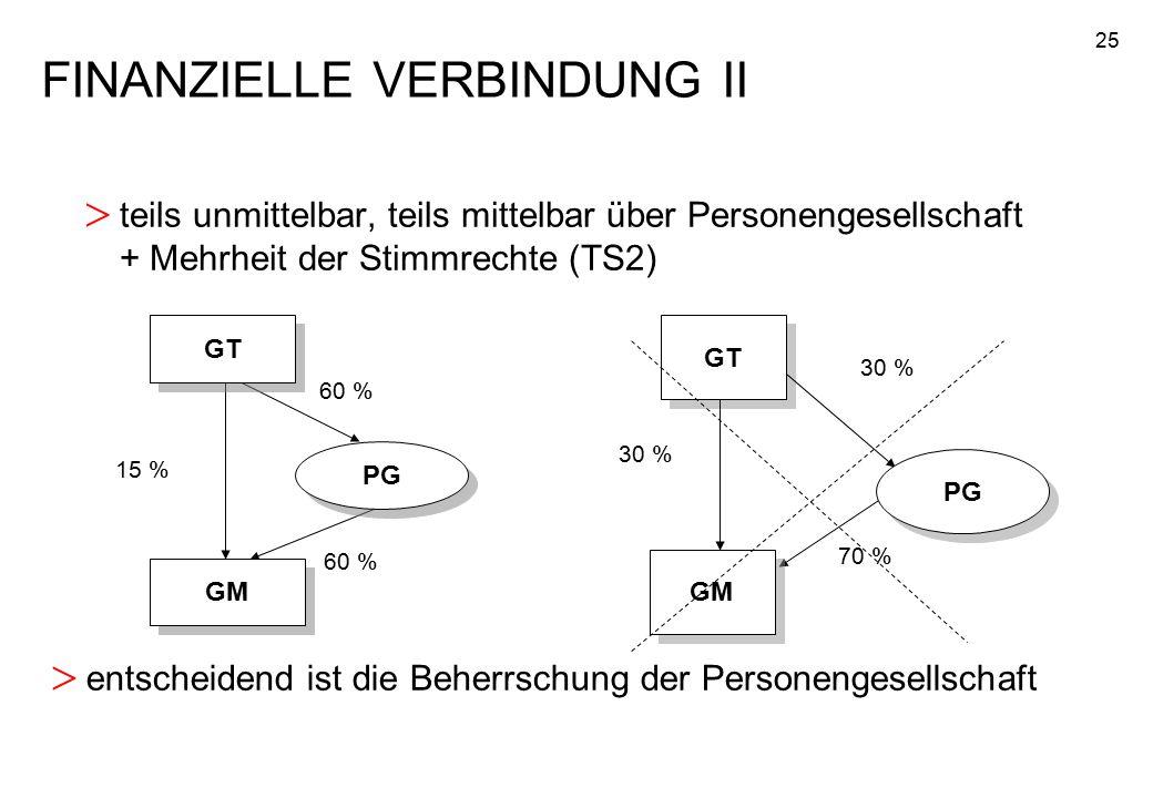 25 > teils unmittelbar, teils mittelbar über Personengesellschaft + Mehrheit der Stimmrechte (TS2) FINANZIELLE VERBINDUNG II GT 60 % 15 % GM PG > ents