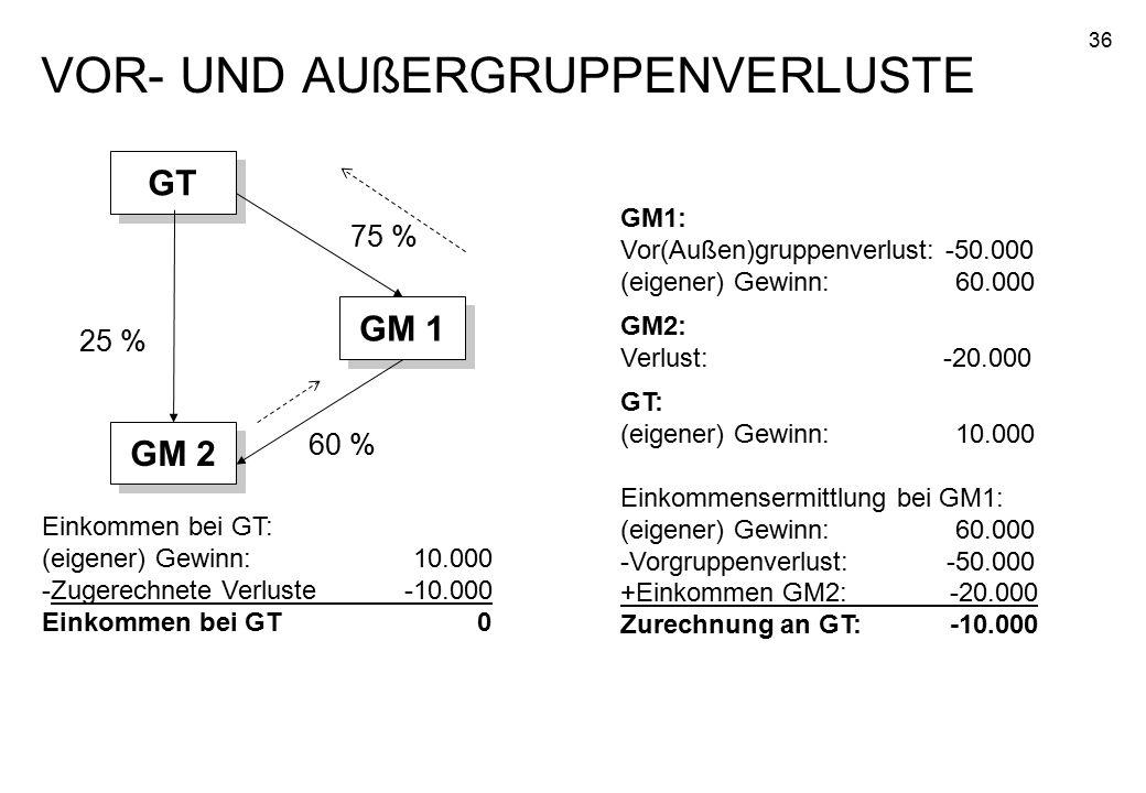 36 VOR- UND AUßERGRUPPENVERLUSTE GM 2 GM 1 GT 25 % 75 % 60 % GM1: Vor(Außen)gruppenverlust: -50.000 (eigener) Gewinn: 60.000 GM2: Verlust: -20.000 GT: