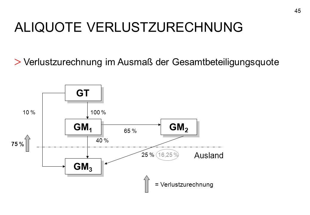 45 ALIQUOTE VERLUSTZURECHNUNG > Verlustzurechnung im Ausmaß der Gesamtbeteiligungsquote GT GM 1 GM 3 GM 2 100 % 40 % 65 % 25 % Ausland 75 % = Verlustz