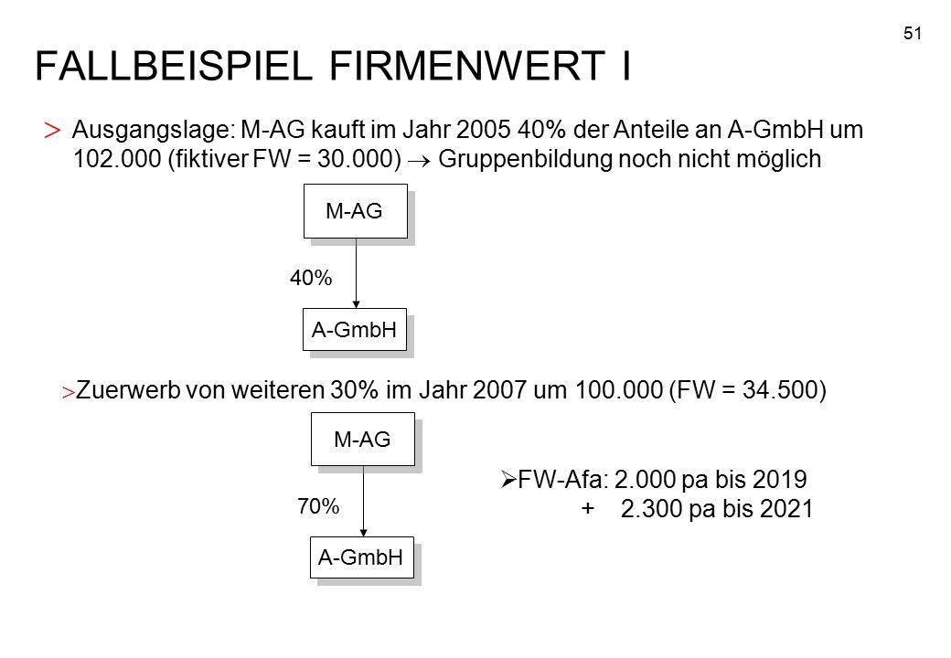 51 FALLBEISPIEL FIRMENWERT I > Ausgangslage: M-AG kauft im Jahr 2005 40% der Anteile an A-GmbH um 102.000 (fiktiver FW = 30.000)  Gruppenbildung noch nicht möglich A-GmbH 40% >Zuerwerb von weiteren 30% im Jahr 2007 um 100.000 (FW = 34.500) M-AG A-GmbH 70% M-AG  FW-Afa: 2.000 pa bis 2019 + 2.300 pa bis 2021