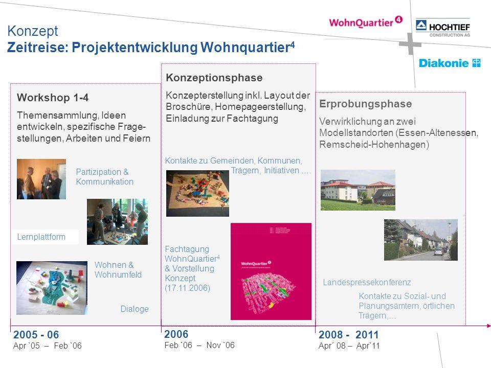 Workshop 1-4 Themensammlung, Ideen entwickeln, spezifische Frage- stellungen, Arbeiten und Feiern 2005 - 06 Apr `05 – Feb `06 Dialoge Lernplattform Wo