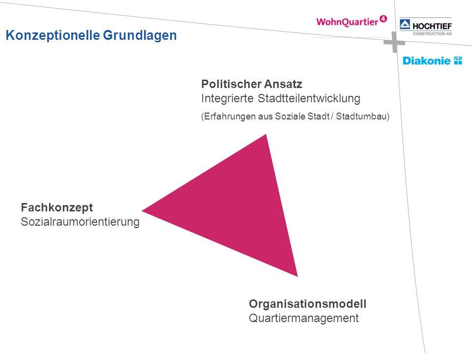 Konzeptionelle Grundlagen Organisationsmodell Quartiermanagement Fachkonzept Sozialraumorientierung Politischer Ansatz Integrierte Stadtteilentwicklun