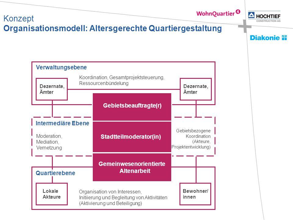 Konzept Organisationsmodell: Altersgerechte Quartiergestaltung Verwaltungsebene Intermediäre Ebene Stadtteilmoderator(in) Moderation, Mediation, Verne