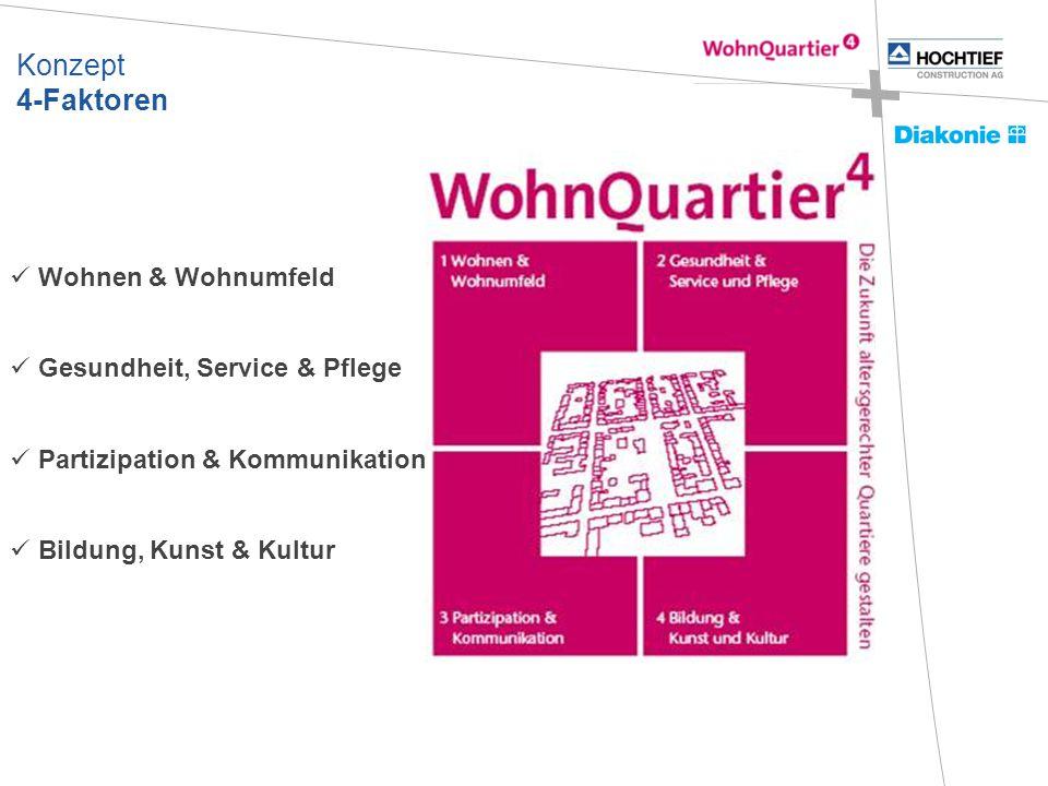 Konzept 4-Faktoren Wohnen & Wohnumfeld Gesundheit, Service & Pflege Partizipation & Kommunikation Bildung, Kunst & Kultur