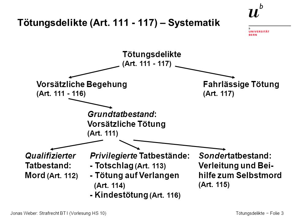 Jonas Weber: Strafrecht BT I (Vorlesung HS 10) Tötungsdelikte − Folie 3 Tötungsdelikte (Art.