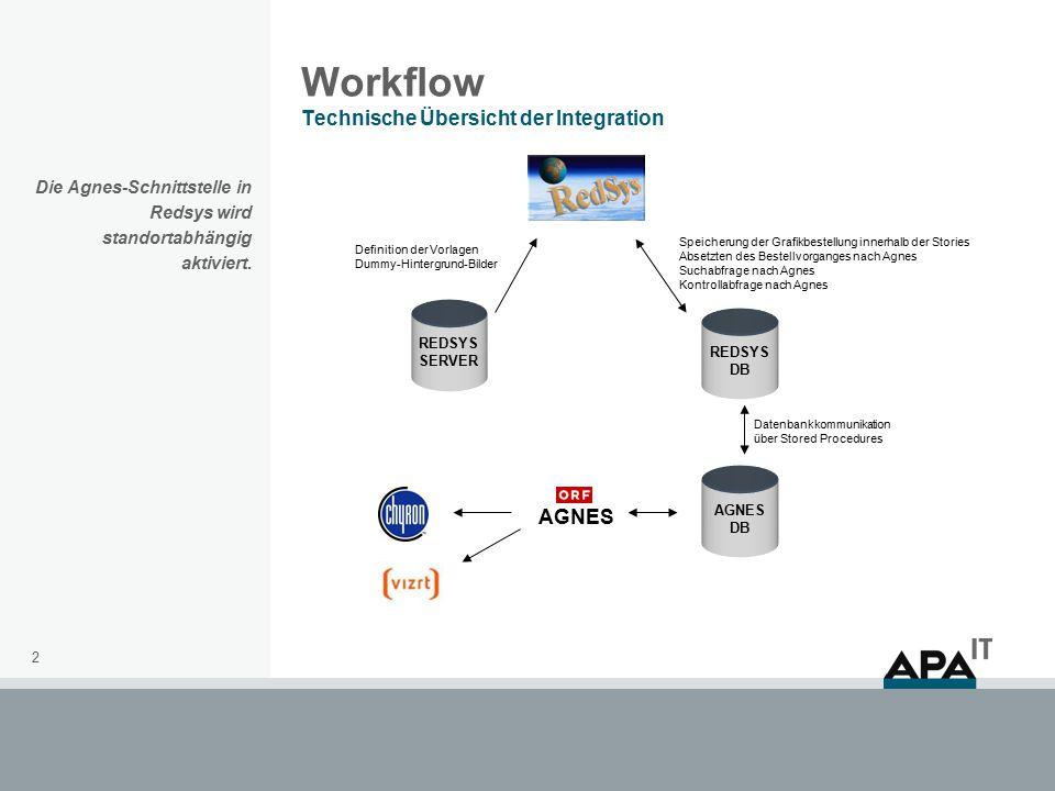 2 Workflow Technische Übersicht der Integration Die Agnes-Schnittstelle in Redsys wird standortabhängig aktiviert.