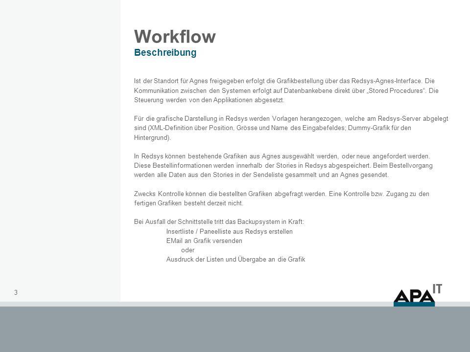 3 Workflow Beschreibung Ist der Standort für Agnes freigegeben erfolgt die Grafikbestellung über das Redsys-Agnes-Interface.