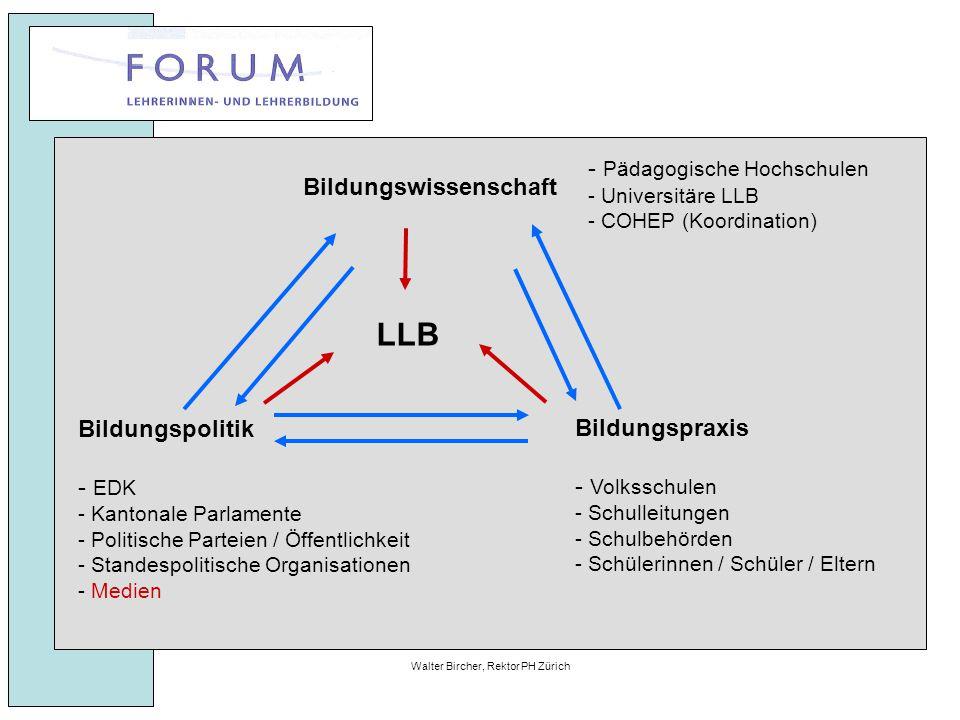 27. April 2010Walter Bircher, Rektor PH Zürich LLB - Pädagogische Hochschulen - Universitäre LLB - COHEP (Koordination) Bildungspolitik - EDK - Kanton