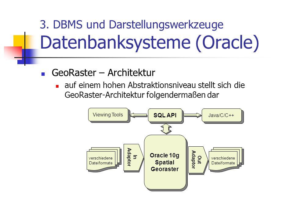 3. DBMS und Darstellungswerkzeuge Datenbanksysteme (Oracle) GeoRaster – Architektur auf einem hohen Abstraktionsniveau stellt sich die GeoRaster-Archi