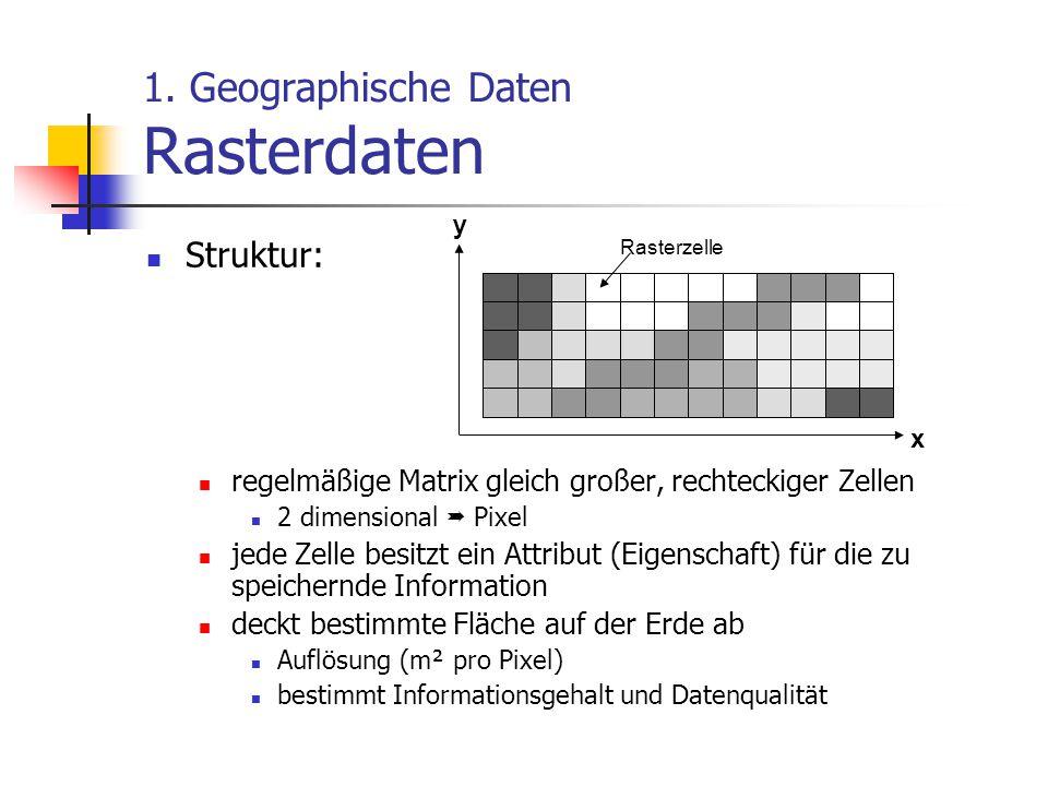 1. Geographische Daten Rasterdaten Struktur: regelmäßige Matrix gleich großer, rechteckiger Zellen 2 dimensional  Pixel jede Zelle besitzt ein Attrib