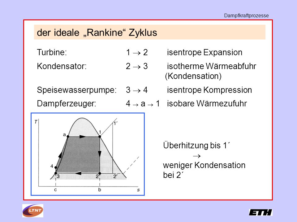 """der ideale """"Rankine Zyklus Turbine: 1  2 isentrope Expansion Kondensator: 2  3 isotherme Wärmeabfuhr (Kondensation) Speisewasserpumpe:3  4 isentrope Kompression Dampferzeuger: 4  a  1 isobare Wärmezufuhr Überhitzung bis 1´  weniger Kondensation bei 2´ Dampfkraftprozesse"""