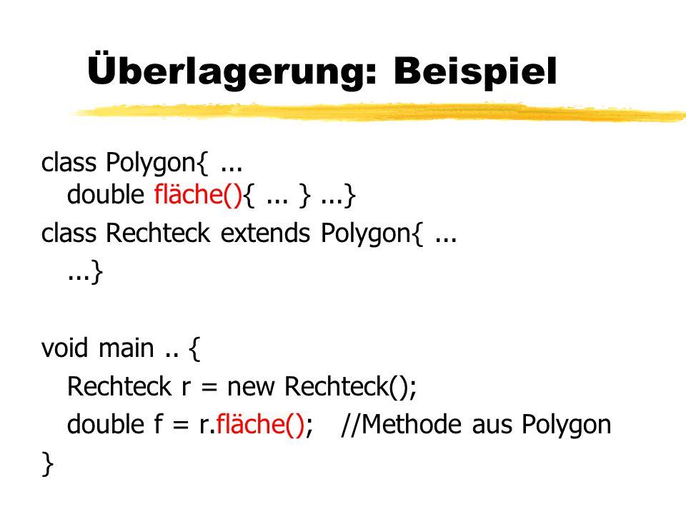 Überlagerung: Beispiel class Polygon{...double fläche(){...