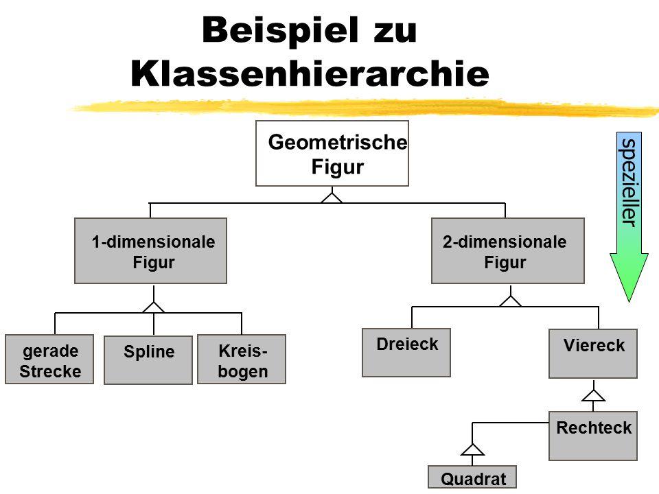 Beispiel zu Klassenhierarchie 1-dimensionale Figur Geometrische Figur gerade Strecke 2-dimensionale Figur SplineKreis- bogen DreieckViereckRechteck Quadrat spezieller
