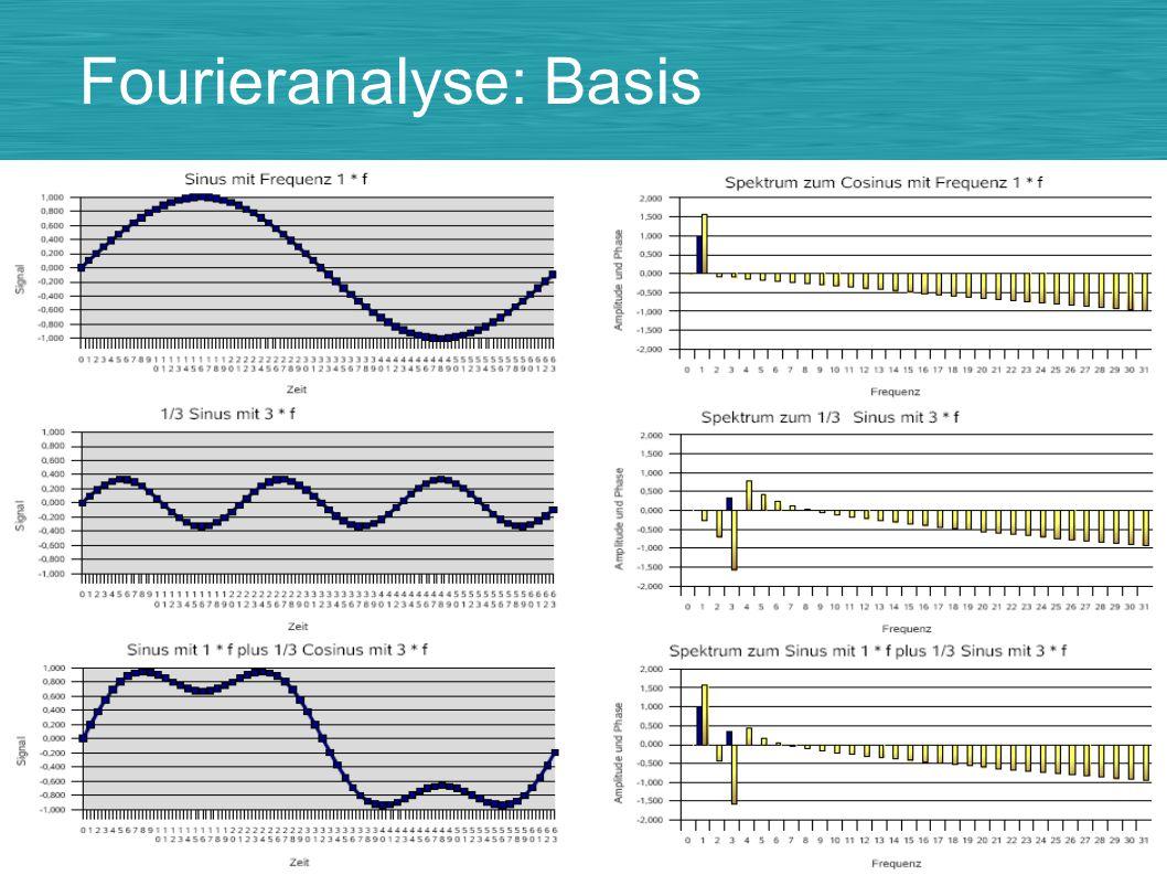 Fourieranalyse: Basis