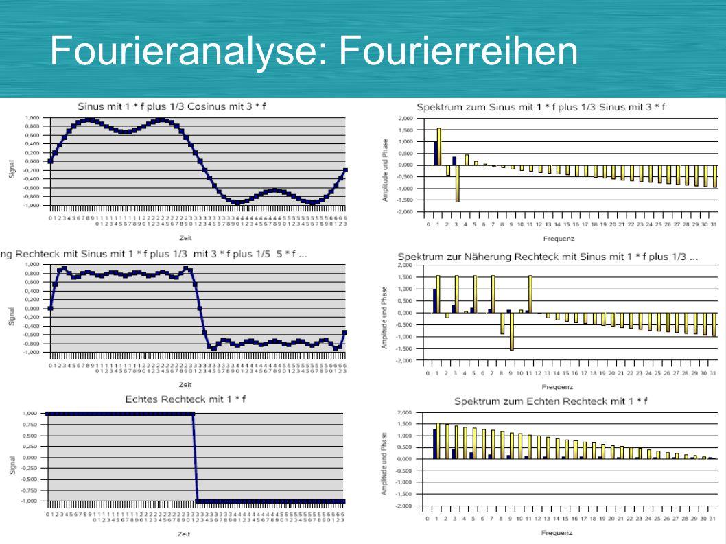 Fourieranalyse: Fourierreihen