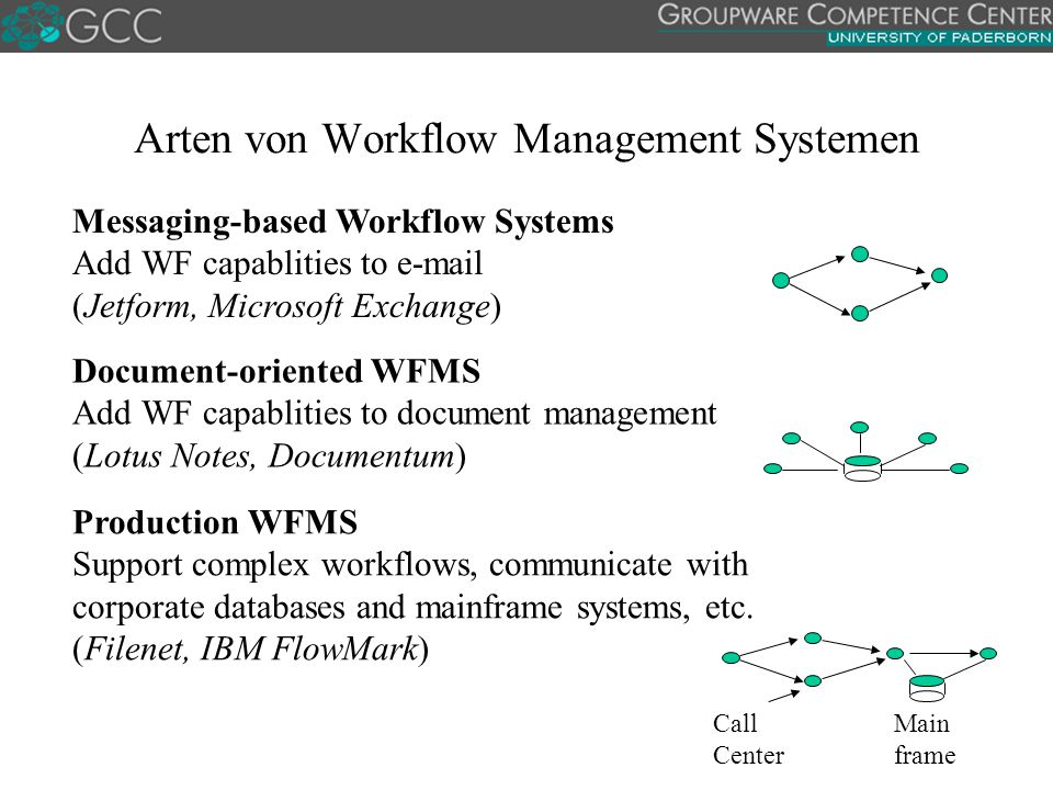 Arten von Workflow Management Systemen Messaging-based Workflow Systems Add WF capablities to e-mail (Jetform, Microsoft Exchange) Main frame Call Center Document-oriented WFMS Add WF capablities to document management (Lotus Notes, Documentum) Production WFMS Support complex workflows, communicate with corporate databases and mainframe systems, etc.