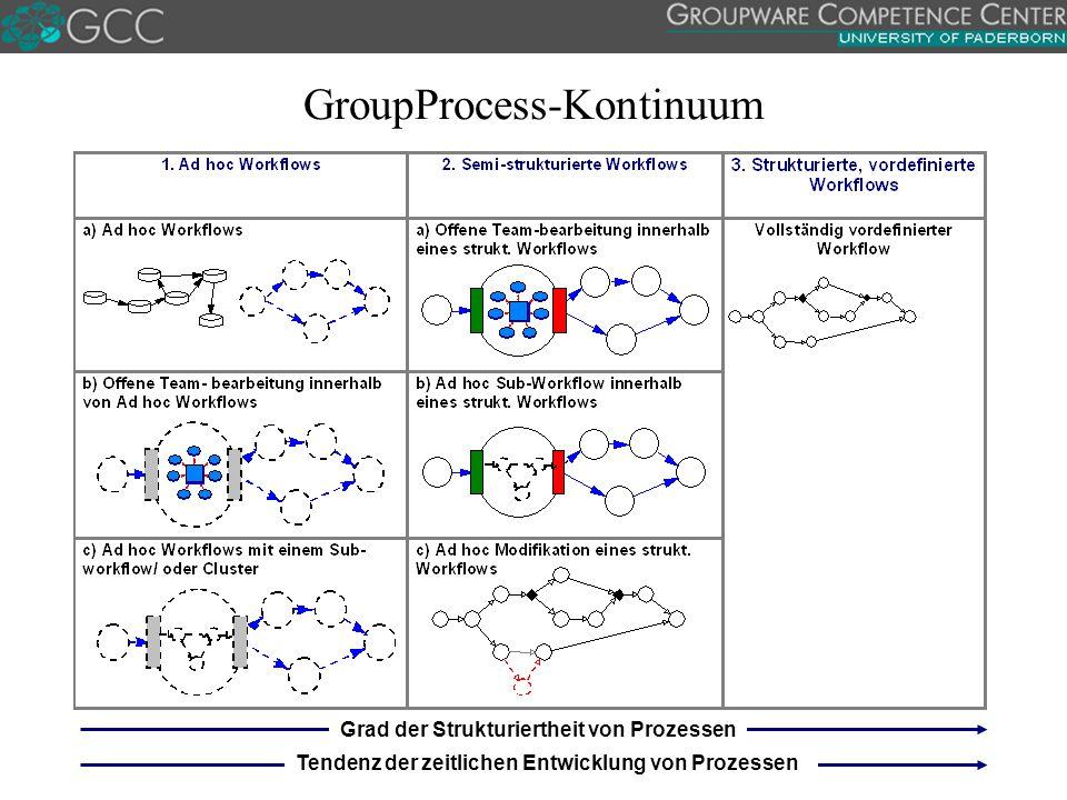 GroupProcess-Kontinuum Grad der Strukturiertheit von Prozessen Tendenz der zeitlichen Entwicklung von Prozessen