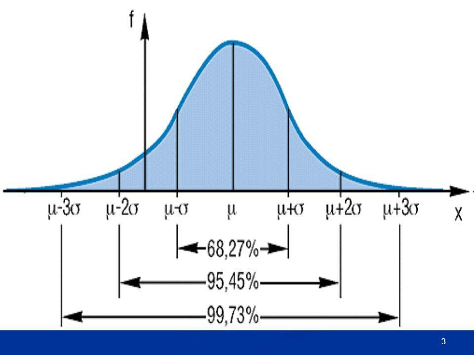 4 Varianz, Standardabweichung Streuungsmaße geben Auskunft darüber wie ähnlich oder unterschiedlich Merkmale sind Minimum = kleinster Wert Minimum = kleinster Wert Maximum = größter Wert Maximum = größter Wert Range (Variationsbreite) = Differenz zw.