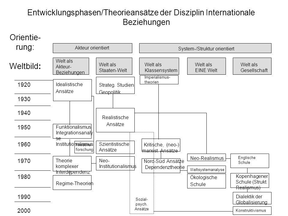 Orientie- rung: Weltbild: Entwicklungsphasen/Theorieansätze der Disziplin Internationale Beziehungen Akteur orientiert System-/Struktur orientiert Wel