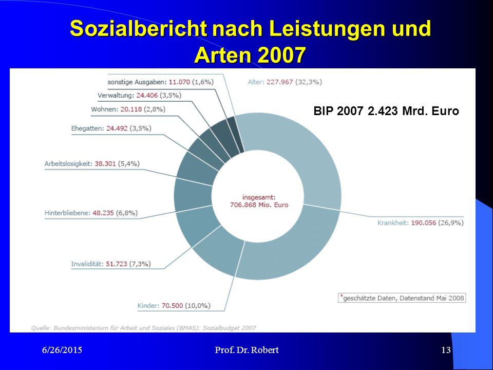 6/26/2015Prof. Dr. Robert12 Sozialleistungsquote in Deutschland 1960 bis 2009 Zahlenangabe für 2009 geschätzt. Quelle: Sozialbudget 2009