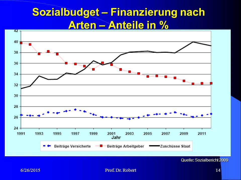 6/26/2015Prof. Dr. Robert13 Sozialbericht nach Leistungen und Arten 2007 BIP 2007 2.423 Mrd. Euro