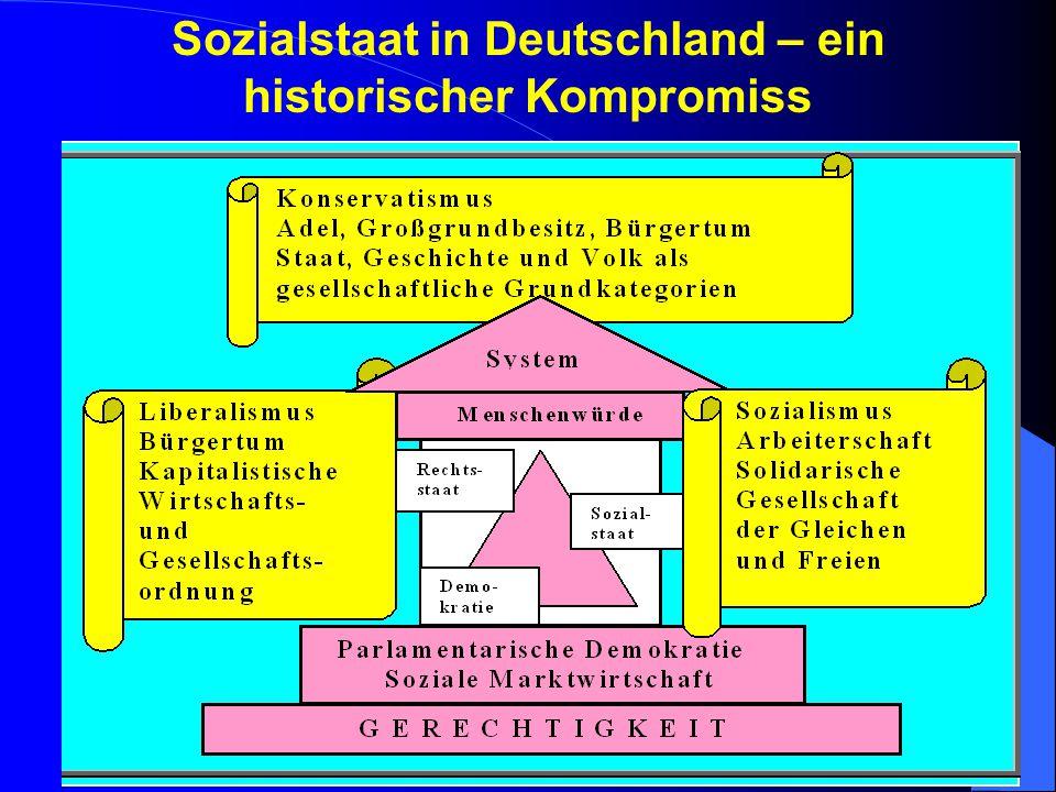 6/26/2015Prof. Dr. Robert16 Entwicklung des Sozialstaats in Deutschland Aktuelle Maßnahmen – besonders umstritten: > Hartz IV Regelungen > Rente mit 6