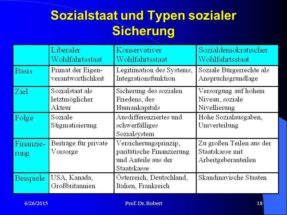 6/26/2015Prof. Dr. Robert17 Sozialstaat in Deutschland – ein historischer Kompromiss