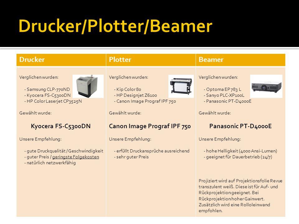 DruckerPlotterBeamer Verglichen wurden: - Samsung CLP-770ND - Kyocera FS-C5300DN - HP Color Laserjet CP3525N Gewählt wurde: Kyocera FS-C5300DN Unsere Empfehlung: - gute Druckqualität / Geschwindigkeit - guter Preis / geringste Folgekosten - natürlich netzwerkfähig Verglichen wurden: - Kip Color 80 - HP Designjet Z6100 - Canon Image Prograf IPF 750 Gewählt wurde: Canon Image Prograf IPF 750 Unsere Empfehlung: - erfüllt Druckansprüche ausreichend - sehr guter Preis Verglichen wurden: - Optoma EP 783 L - Sanyo PLC-XP100L - Panasonic PT-D4000E Gewählt wurde: Panasonic PT-D4000E Unsere Empfehlung: - hohe Helligkeit (4000 Ansi-Lumen) - geeignet für Dauerbetrieb (24/7) Projiziert wird auf Projektionsfolie Revue transzulent weiß.