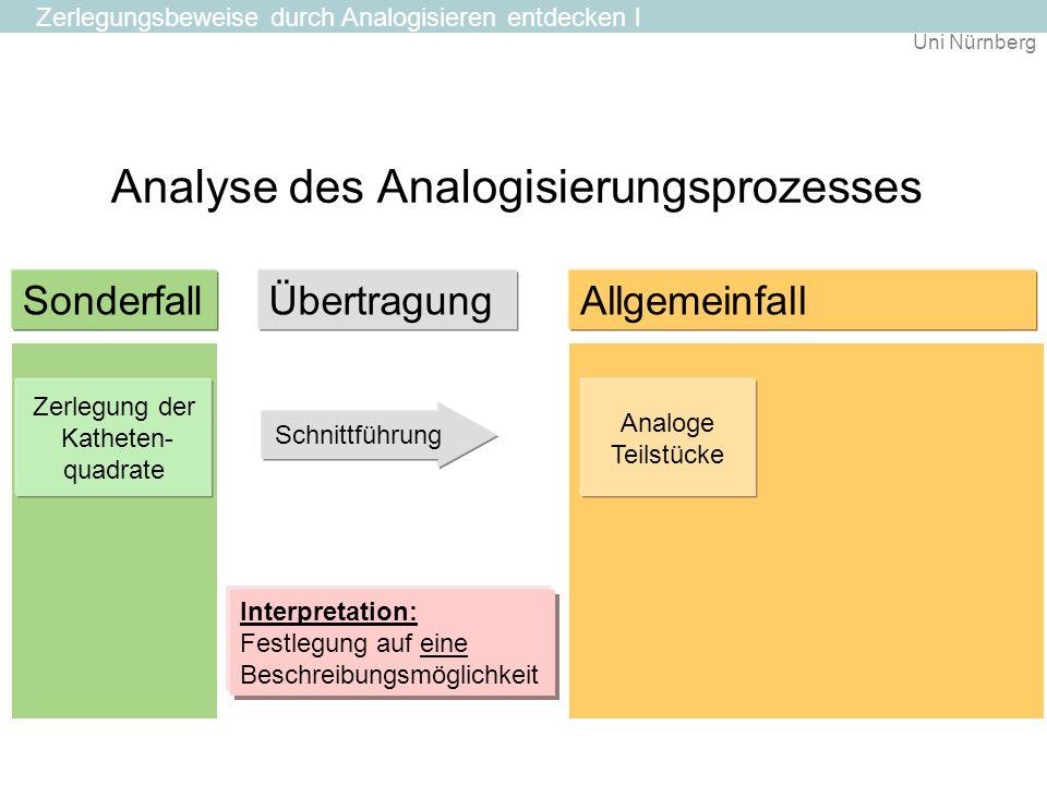 Uni Nürnberg Analyse des Analogisierungsprozesses Zerlegung der Katheten- quadrate SonderfallAllgemeinfall Schnittführung Analoge Teilstücke Interpret