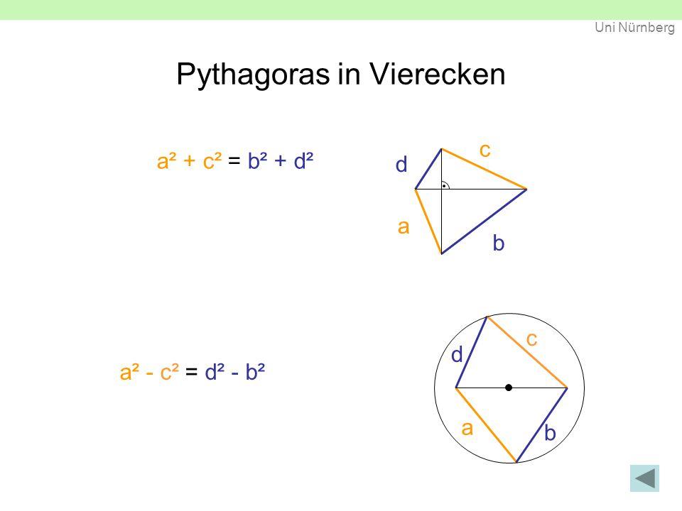 Uni Nürnberg Auf Kantenlängen bezogene Analogien Pythagoras im Raum / Kanten a' ² a ² + b = ² b' ² c ² c' + ² = + ca ² a' ² -= b ² b' ² c' =- ²² - a'ab b' -=+ ²²²² b cc' ²² - ² = ² - a'acc' ²² + ² + ² =