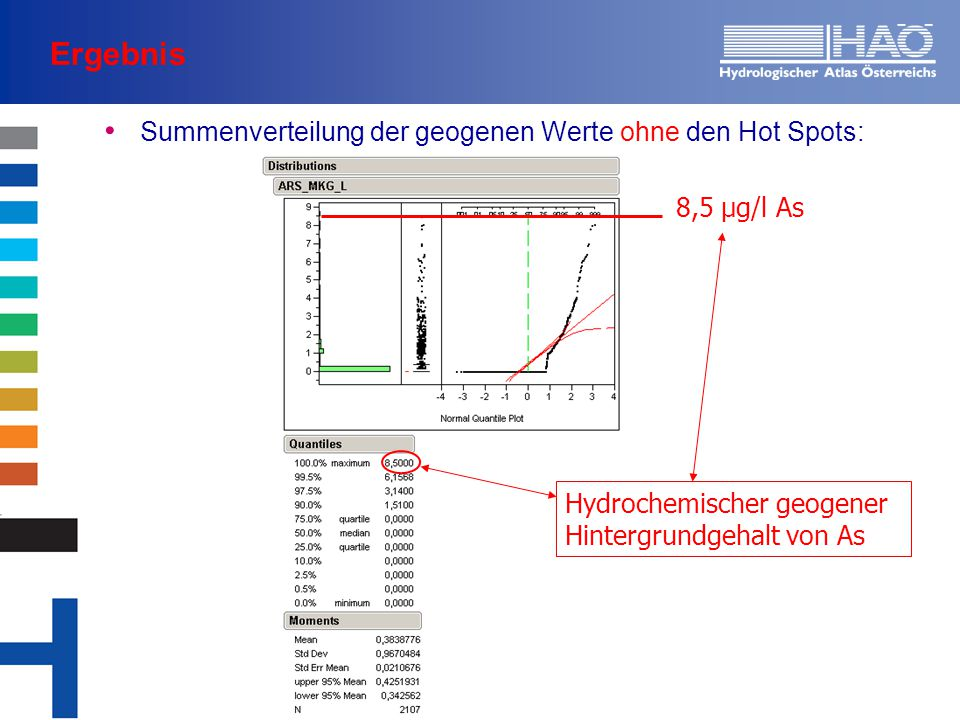 Ergebnis Summenverteilung der geogenen Werte ohne den Hot Spots: Hydrochemischer geogener Hintergrundgehalt von As 8,5 µg/l As