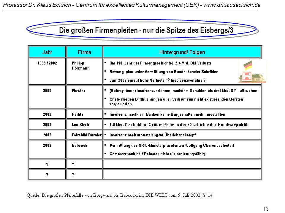 Professor Dr. Klaus Eckrich - Centrum für excellentes Kulturmanagement (CEK) - www.drklauseckrich.de 12 Die großen Firmenpleiten - nur die Spitze des