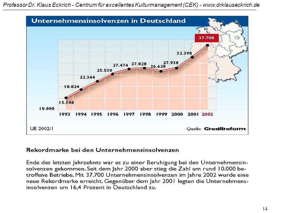 Professor Dr. Klaus Eckrich - Centrum für excellentes Kulturmanagement (CEK) - www.drklauseckrich.de 13 Die großen Firmenpleiten - nur die Spitze des