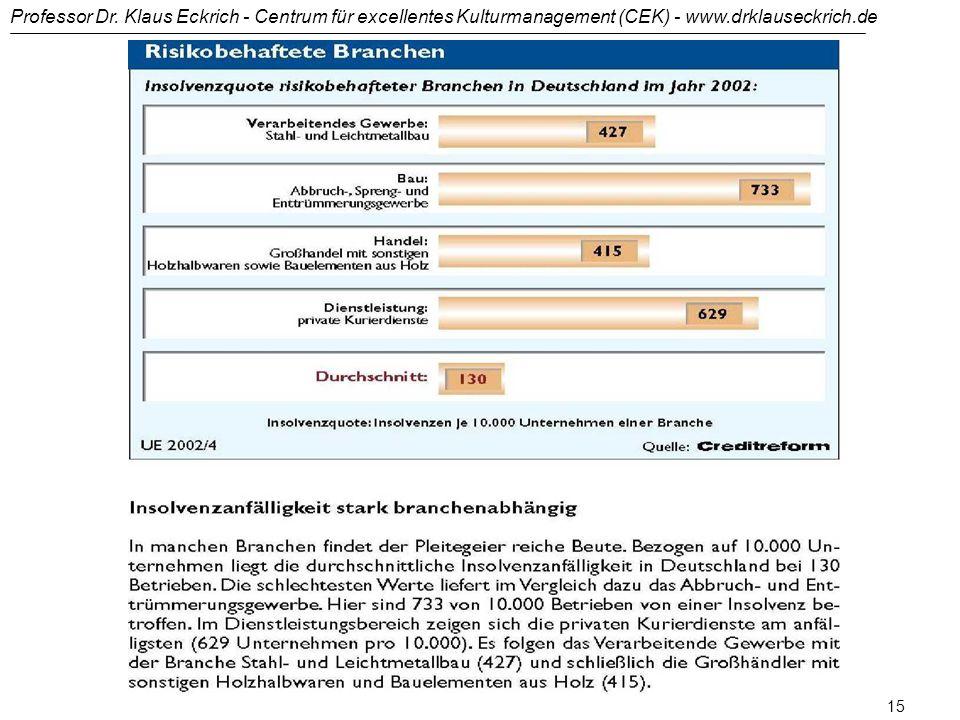 Professor Dr. Klaus Eckrich - Centrum für excellentes Kulturmanagement (CEK) - www.drklauseckrich.de 14