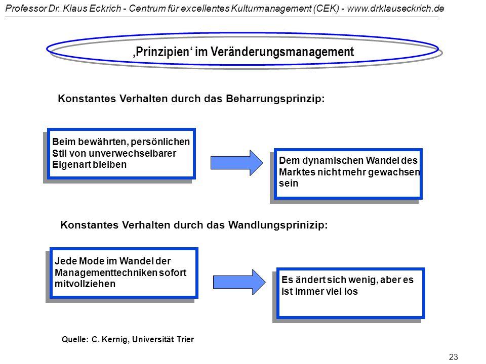Professor Dr. Klaus Eckrich - Centrum für excellentes Kulturmanagement (CEK) - www.drklauseckrich.de 22