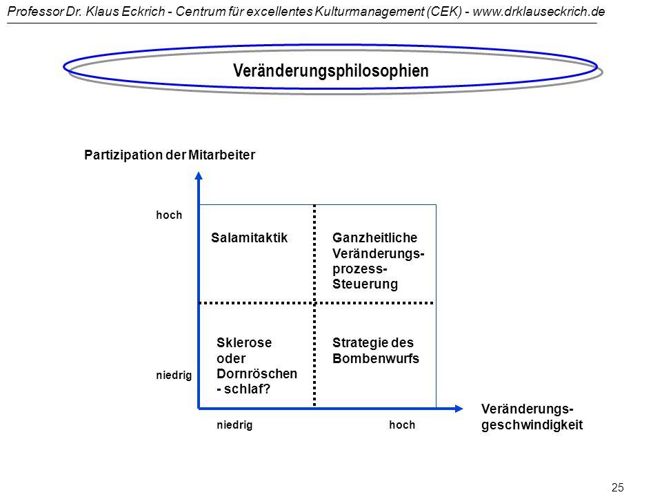 Professor Dr. Klaus Eckrich - Centrum für excellentes Kulturmanagement (CEK) - www.drklauseckrich.de 24 Lust und Frust bei der Führung von Veränderung