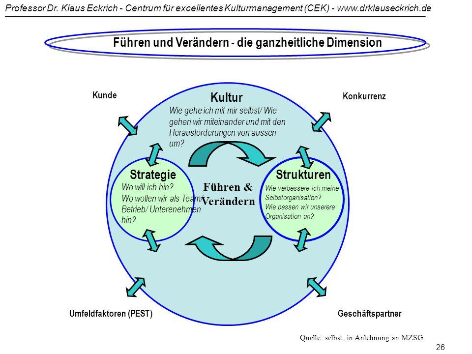 Professor Dr. Klaus Eckrich - Centrum für excellentes Kulturmanagement (CEK) - www.drklauseckrich.de 25 Veränderungsphilosophien Partizipation der Mit